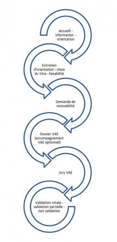 VAE_reflexologie-VAR-jacquelinelabrosse